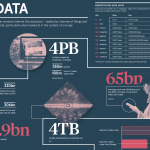 Future of Data Infographic